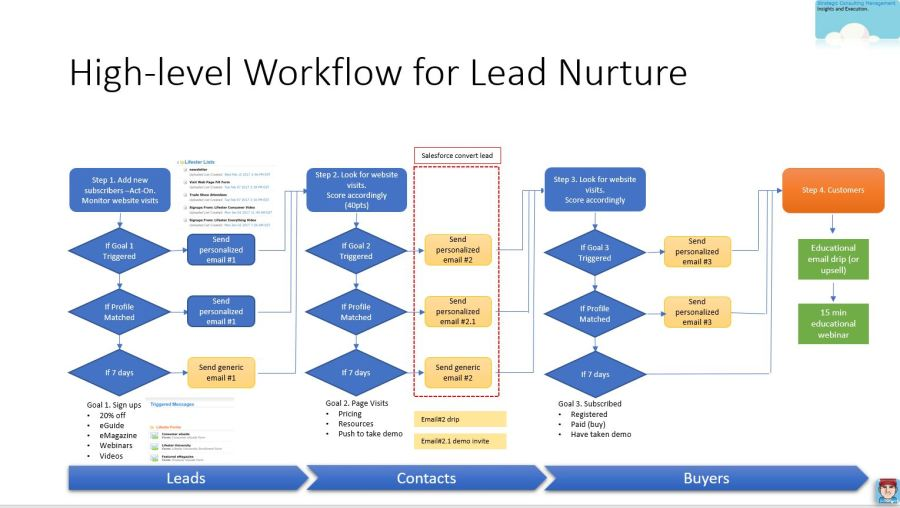 Lead nurturing marketing automation
